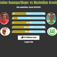 Julian Baumgartlinger vs Maximilian Arnold h2h player stats
