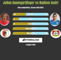 Julian Baumgartlinger vs Nadiem Amiri h2h player stats