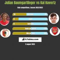 Julian Baumgartlinger vs Kai Havertz h2h player stats