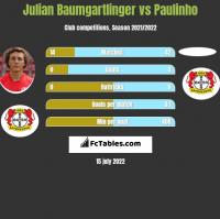 Julian Baumgartlinger vs Paulinho h2h player stats