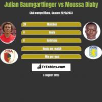 Julian Baumgartlinger vs Moussa Diaby h2h player stats