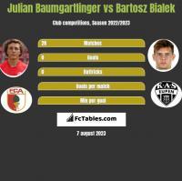 Julian Baumgartlinger vs Bartosz Bialek h2h player stats