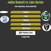 Julian Bennett vs Jake Buxton h2h player stats