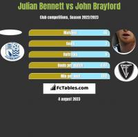 Julian Bennett vs John Brayford h2h player stats