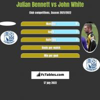 Julian Bennett vs John White h2h player stats