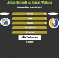 Julian Bennett vs Kieran Wallace h2h player stats