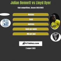 Julian Bennett vs Lloyd Dyer h2h player stats