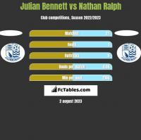 Julian Bennett vs Nathan Ralph h2h player stats