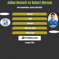 Julian Bennett vs Robert Kiernan h2h player stats