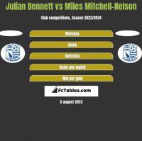Julian Bennett vs Miles Mitchell-Nelson h2h player stats