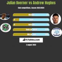 Julian Boerner vs Andrew Hughes h2h player stats