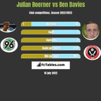 Julian Boerner vs Ben Davies h2h player stats