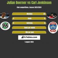 Julian Boerner vs Carl Jenkinson h2h player stats