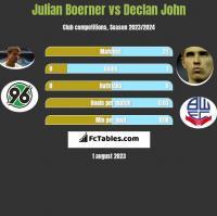 Julian Boerner vs Declan John h2h player stats