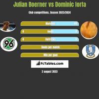 Julian Boerner vs Dominic Iorfa h2h player stats