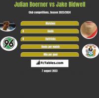Julian Boerner vs Jake Bidwell h2h player stats
