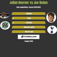 Julian Boerner vs Joe Rodon h2h player stats