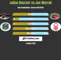 Julian Boerner vs Joe Worrall h2h player stats
