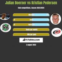 Julian Boerner vs Kristian Pedersen h2h player stats