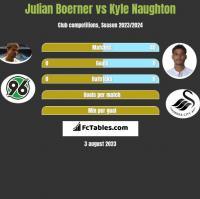 Julian Boerner vs Kyle Naughton h2h player stats