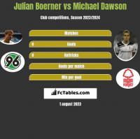 Julian Boerner vs Michael Dawson h2h player stats
