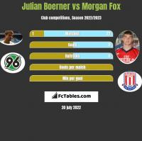 Julian Boerner vs Morgan Fox h2h player stats