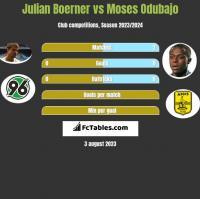Julian Boerner vs Moses Odubajo h2h player stats
