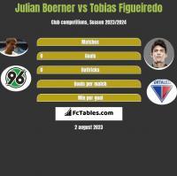 Julian Boerner vs Tobias Figueiredo h2h player stats