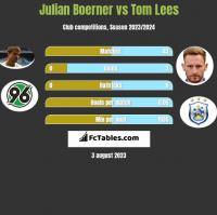 Julian Boerner vs Tom Lees h2h player stats