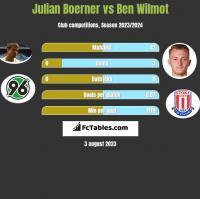 Julian Boerner vs Ben Wilmot h2h player stats