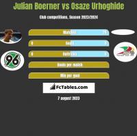 Julian Boerner vs Osaze Urhoghide h2h player stats