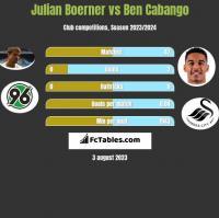 Julian Boerner vs Ben Cabango h2h player stats