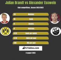 Julian Brandt vs Alexander Esswein h2h player stats