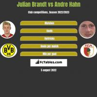 Julian Brandt vs Andre Hahn h2h player stats