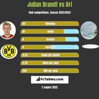 Julian Brandt vs Ari h2h player stats