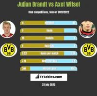 Julian Brandt vs Axel Witsel h2h player stats