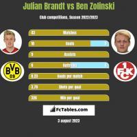 Julian Brandt vs Ben Zolinski h2h player stats