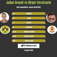 Julian Brandt vs Birger Verstraete h2h player stats