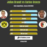 Julian Brandt vs Carlos Gruezo h2h player stats