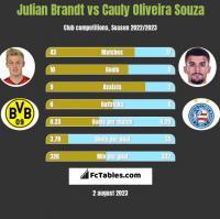 Julian Brandt vs Cauly Oliveira Souza h2h player stats