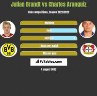 Julian Brandt vs Charles Aranguiz h2h player stats