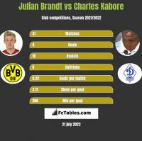 Julian Brandt vs Charles Kabore h2h player stats