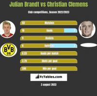 Julian Brandt vs Christian Clemens h2h player stats