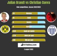 Julian Brandt vs Christian Cueva h2h player stats