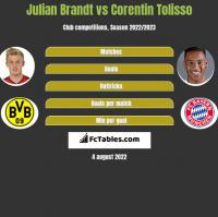 Julian Brandt vs Corentin Tolisso h2h player stats