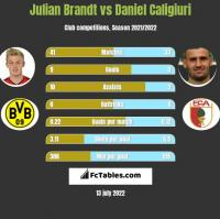 Julian Brandt vs Daniel Caligiuri h2h player stats