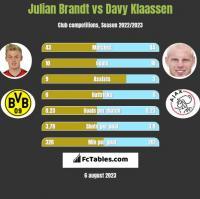 Julian Brandt vs Davy Klaassen h2h player stats