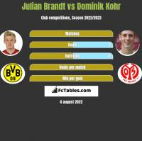 Julian Brandt vs Dominik Kohr h2h player stats