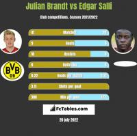 Julian Brandt vs Edgar Salli h2h player stats
