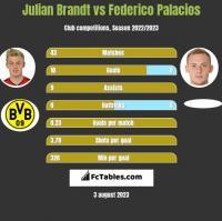 Julian Brandt vs Federico Palacios h2h player stats